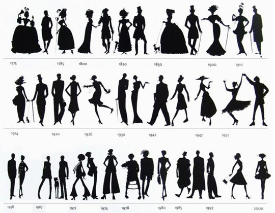 Geschiedenis kleding